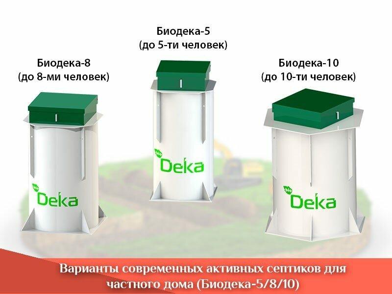 Современные активные септики Биодека для частного дома