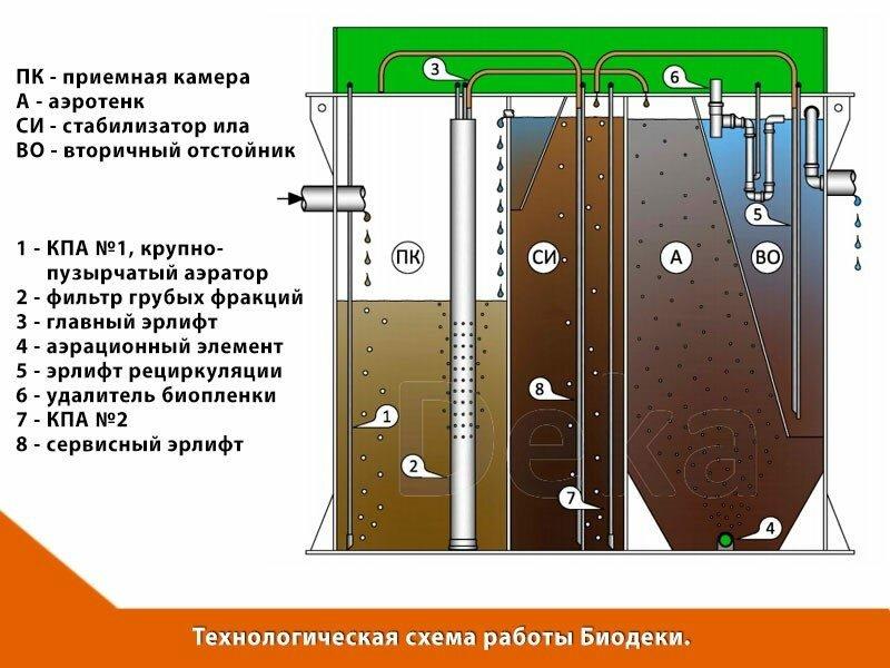 Технологическая схема работы Биодека