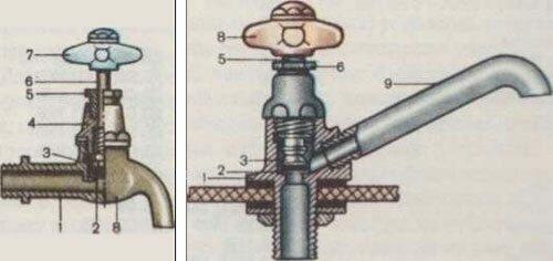 Устройство кран буксы
