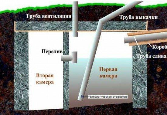 Схема действия септика