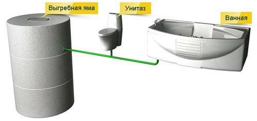 Схема действия коттеджной канализации