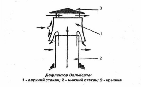 Чертеж дефлектора на трубу дымохода на примере конструкции Вольперта