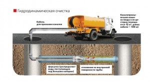 чистка канализационных магистралей