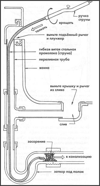 Схема прочистки унитаза механическим способом