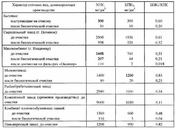 Данные, по которым можно судить об эффективности работы очистных сооружений