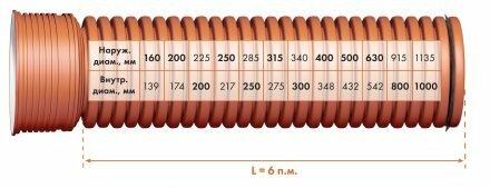 Диаметры гофрированных труб