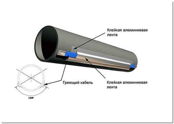 Для предотвращения обмерзания можно использовать специальный греющий кабель. Он крепится при закладке труб и в дальнейшем включается тогда, когда это необходимо, поэтому больших затрат на электроэнергию вы не понесете