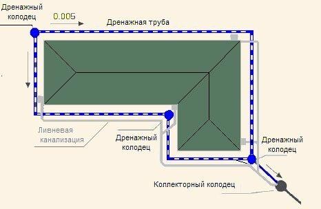 Технология установки дренажной системы