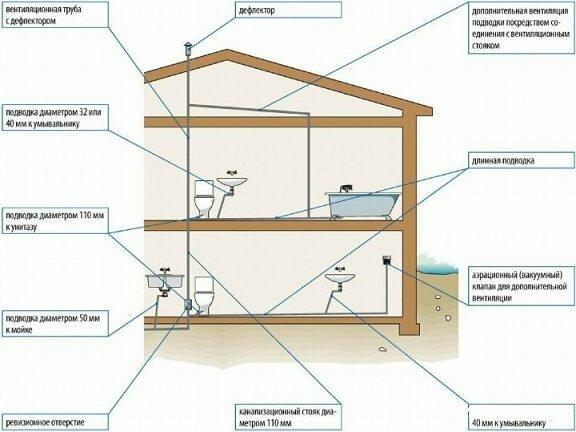 Еще один пример схемы, обратите внимание, что на крыше фановый выход должен закрываться дефлектором, который предотвратит попадание влаги, а также проникновение грызунов и насекомых