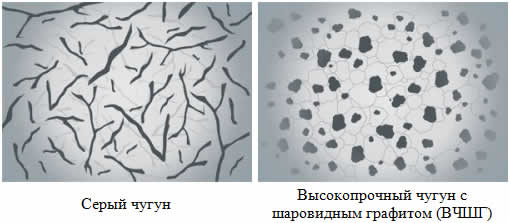 Форма графита в сером чугуне и ВЧШГ.
