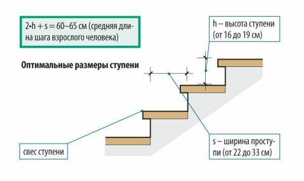 Графическая интерпретация соотношения высоты подступени и ширины проступи