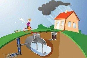 Схема утилизации дождевой воды