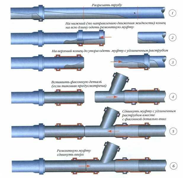 канализационная труба 110