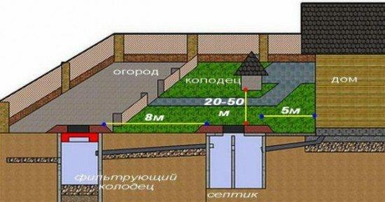 канализационные системы для дачи