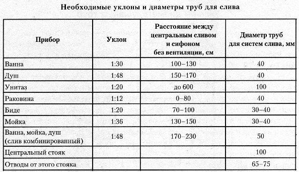 Канализационные трубы и фитинги: размеры уклонов, диаметров и длин, предусмотренных в различных узлах системы канализации