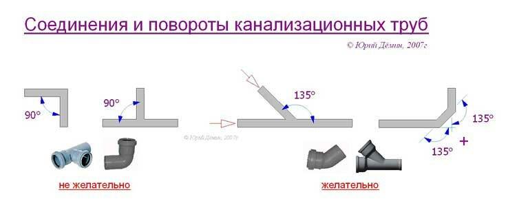 Рекомендации по прокладке канализационного трубопровода