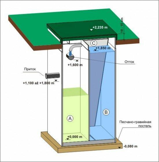 Схема станции глубокой биологической очистки