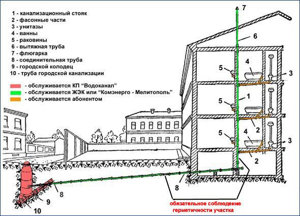 Канализационная система обычной многоэтажки