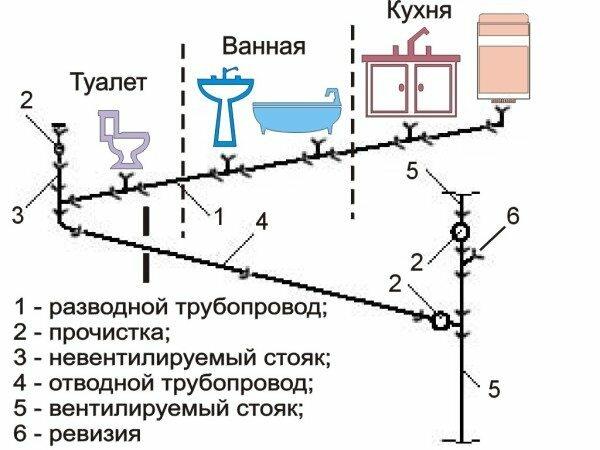 Классическая схема квартирной канализации