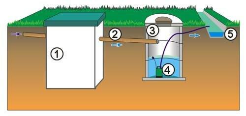 Схема установки в накопительный колодец