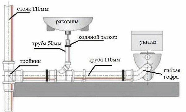 На данном примере все подробно показано: где располагаются элементы, какие трубы к ним идут, и какой вариант соединения используется