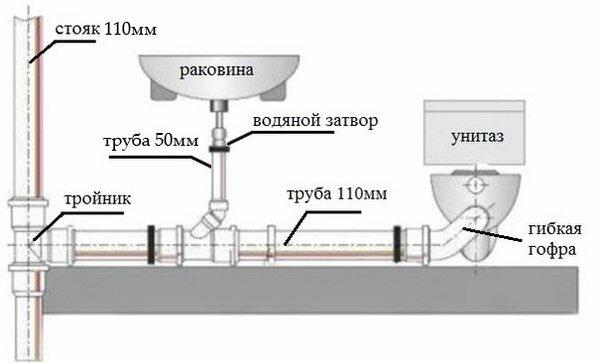 Канализация двухэтажного дома своими руками 60