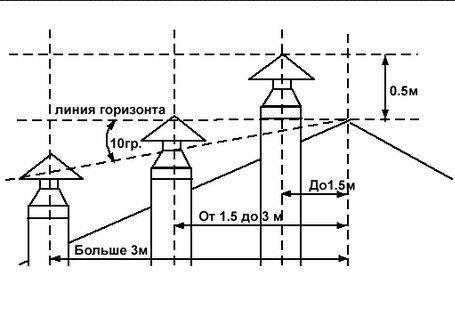 Наглядная схема для определения расстояний.