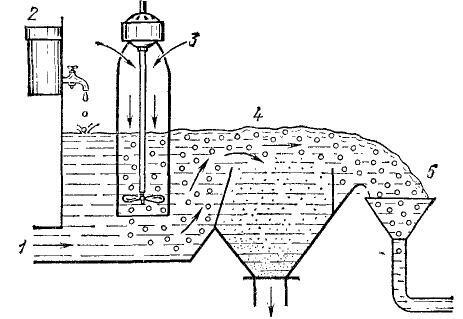 Несложная флотационная установка