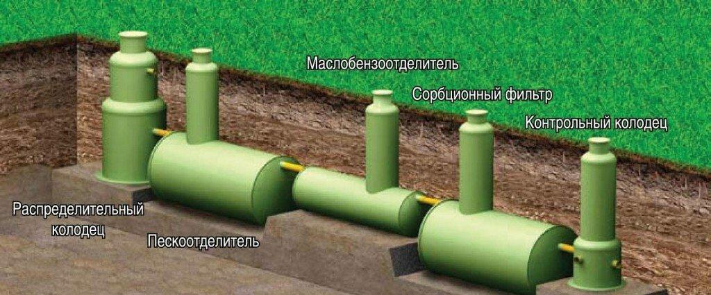 Оборудование для очистки канализации ливневого типа