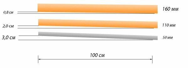 Оптимальный уклон трубопровода разного диаметра