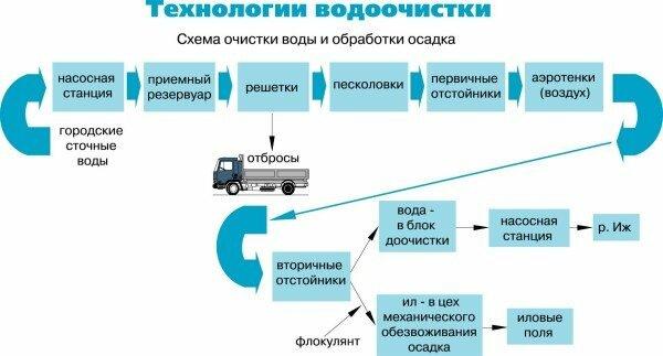 Основные этапы биоочистки
