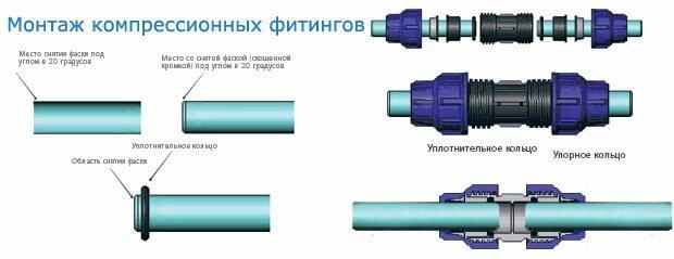 ПНД труба канализационная соединяется компрессионными фитингами следующим образом