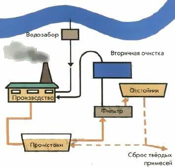 Пример организации замкнутого цикла