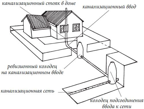 Примерная схема внешней канализации.