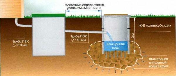 Принцип работы двухкамерного септика с почвенной доочисткой