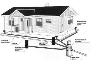 проектирование дренажной системы