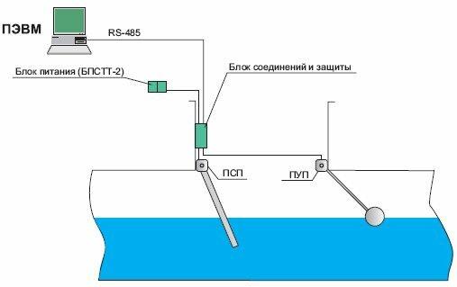 расходомеры сточных вод