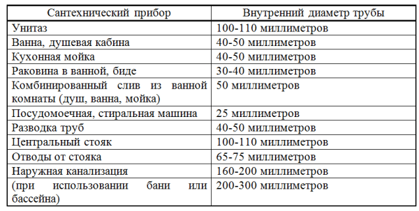 Рекомендованные диаметры труб