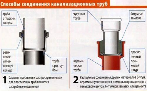 Ремонт соединения канализационных труб из различных материалов
