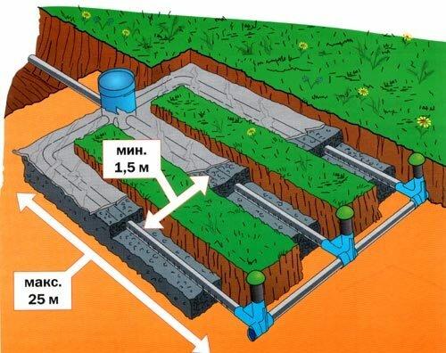 Пример устройства дренажной системы