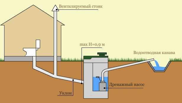 Нормы расположения выгребной ямы на участке