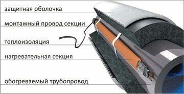 Считается, что данная система укладки труб является идеальной, поскольку помимо пассивной защиты в ней используется активный источник тепла