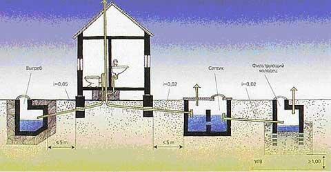 Схема канализации с выгребной ямой