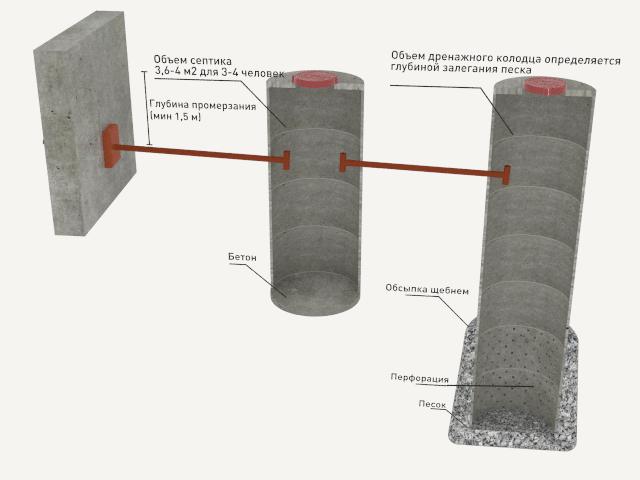 Автономная канализация из бетонных колец