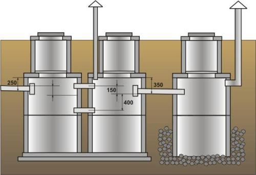 Септик трехкамерный позволяет вызывать ассенизаторов ещё реже