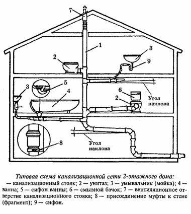 Схема канализационной системы двухэтажного коттеджа