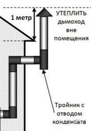 Схема крепления тройника