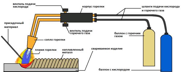 Схема проведения газосварочных работ.