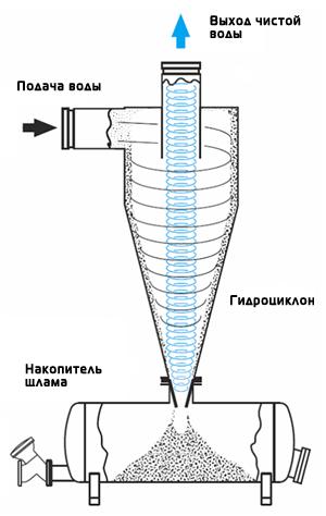 Схема работы гидроциклона