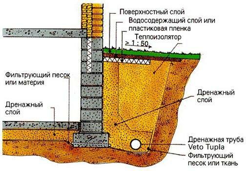 Схема и устройство дренажа фото 827